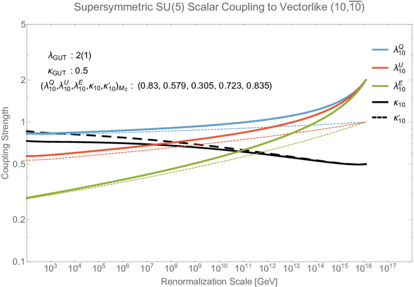 Group vector diagram. Renormalization evolution of the