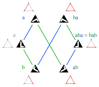 Svg d3 group. Dihedral of order wikipedia