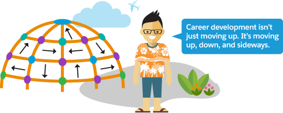 Growth clipart career goal. Explore development unit salesforce
