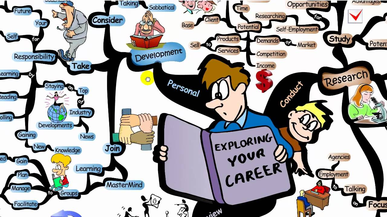 Growth clipart career progression. Mind map exploring your