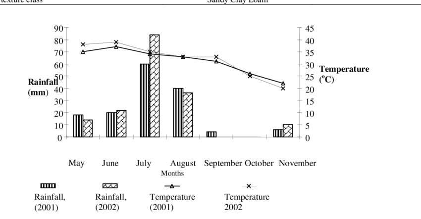 Growth drawing crop. Rainfall and temperature prevailed