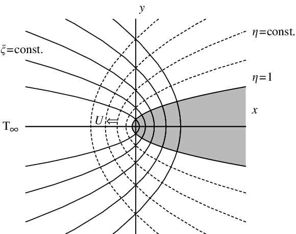 Growth drawing pattern. The parabolic cylindrical coordinate