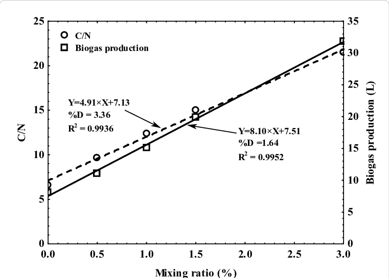 Ariation in total biogas. Hay clipart rice straw image royalty free library