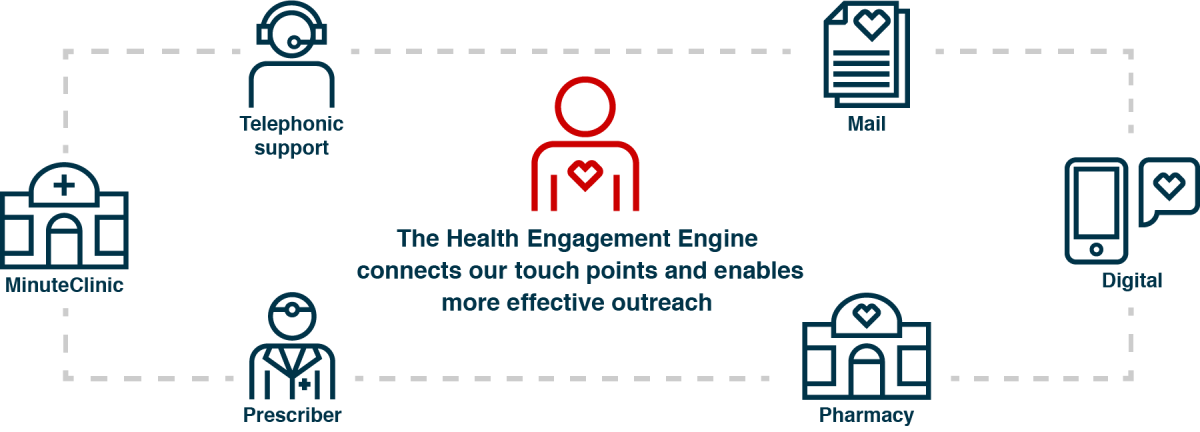 Health transparent connected. Engagement engine cvs payor