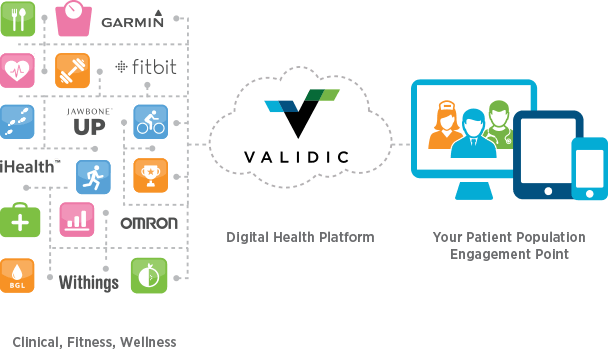 Health transparent connected. Validic integrates patient generated