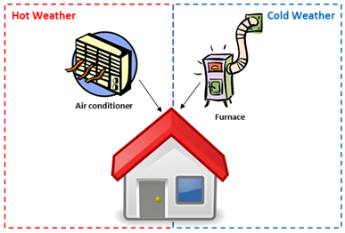 Heat clipart homeostasis. Biological systems texas gateway