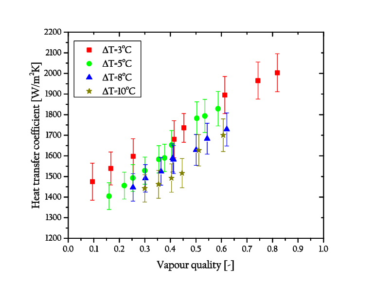 Heat vector vapour. Effect of temperature difference