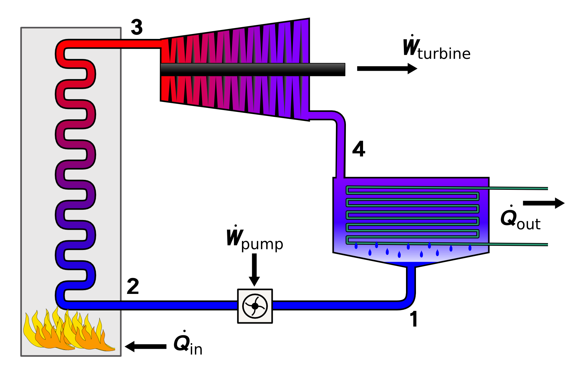Heat vector vapour. File rankine cycle layout