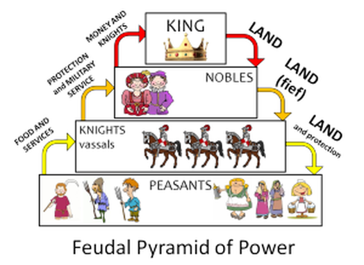 Help clipart social system. Economics structures the feudal