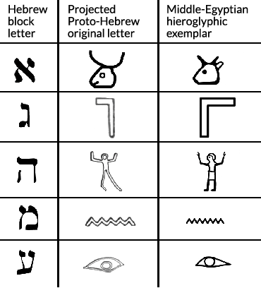 Hieroglyphics drawing individual. Oldest alphabet identified as