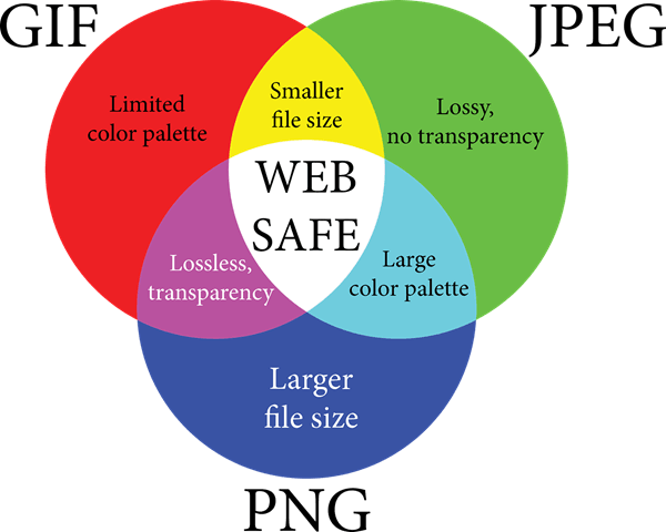 Gif vs jpeg vs png. How to reduce the