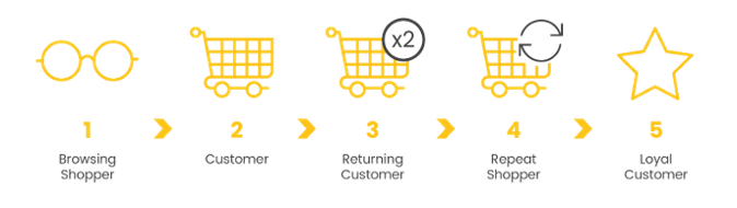 How to turn image into png. An ecommerce shopper a
