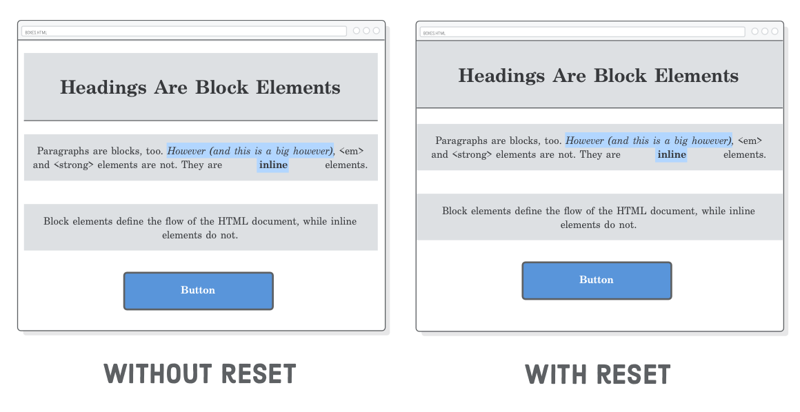 Html drawing css. Box model tutorial is