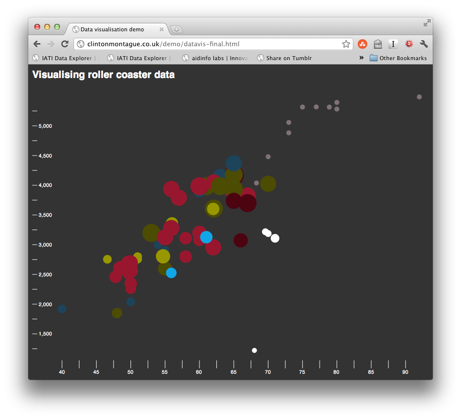 Html drawing d3 js. Day get dirty with
