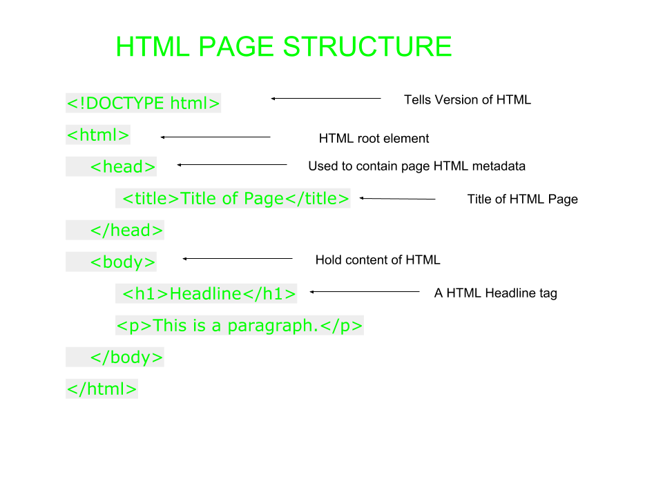Html drawing line. Introduction geeksforgeeks page structure