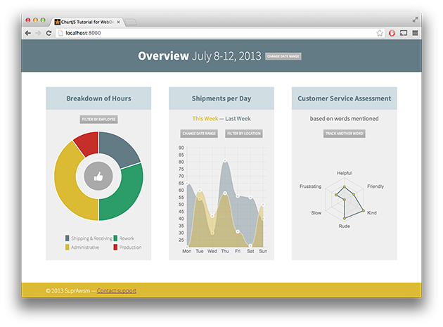Html5 drawing designers. Build a dynamic dashboard
