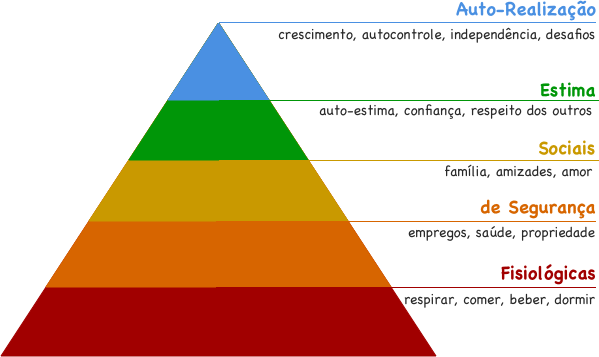 Transparent pyramid hierarchy. Maslow s the of