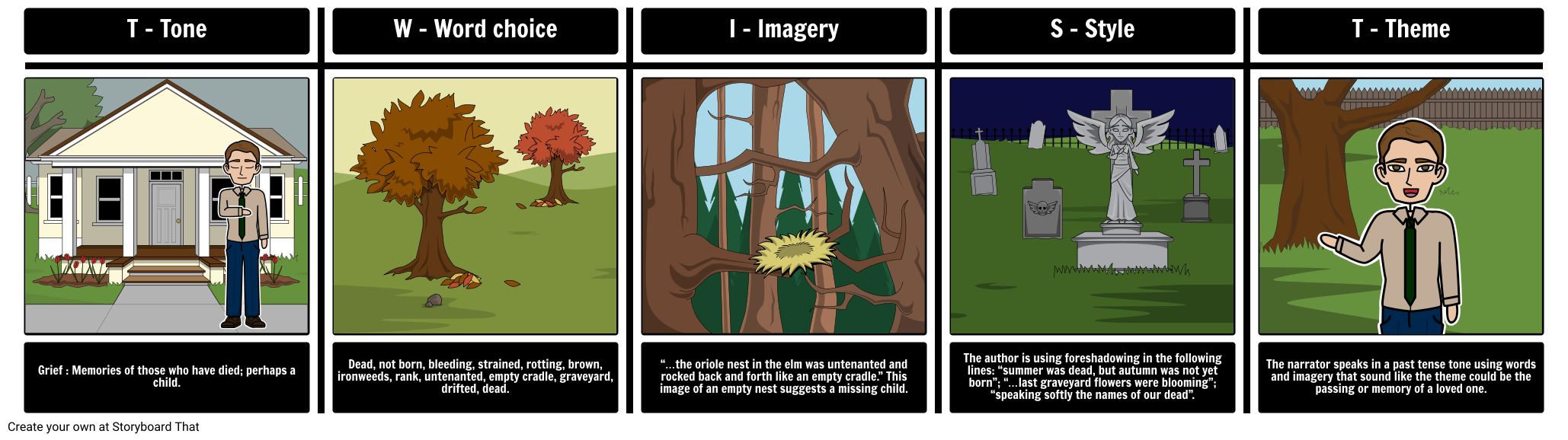 Ibis drawing the bleeding tree. Scarlet summary analysis by