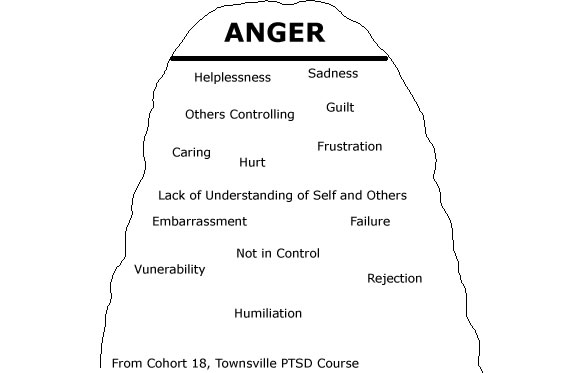 Iceberg clipart anger. Management cycle the best