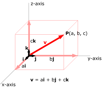 Vector coordinate. Vectors in systems