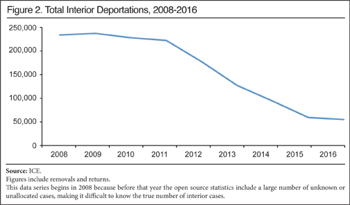 Immigrant drawing deportation. Ice deportations hit year