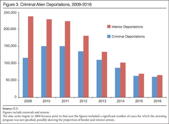 Migration drawing illegal immigration. Deportations hit year low