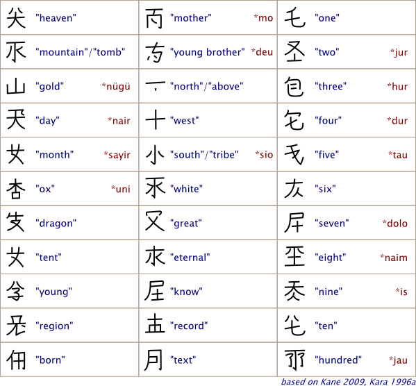 Inca writing system png. The khitan scripts were
