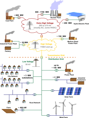 Transmission drawing simple. Electrical grid wikipedia general