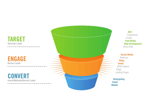 Internet marketing sales funnel png. How to build a