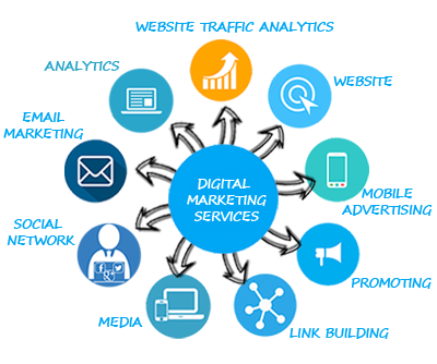 Internet transparent digital. Marketing services company india