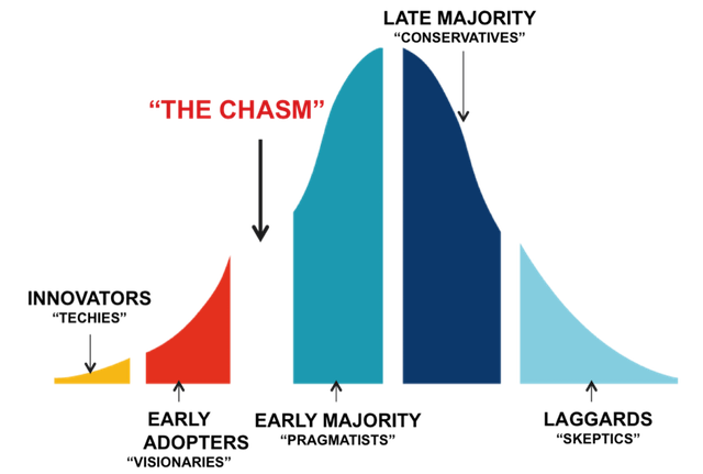 Internet transparent early. Crossing the chasm of