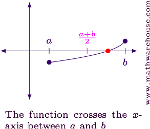 Interval vector bisection. The method in python