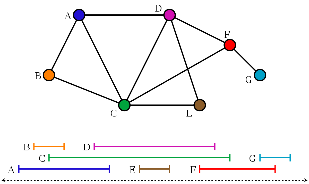 Svg charts nested. Interval graph wikipedia