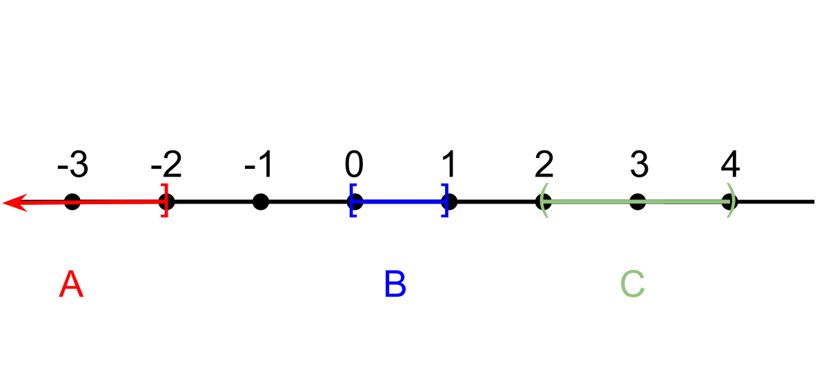Interval vector domain. Compact space wikipedia