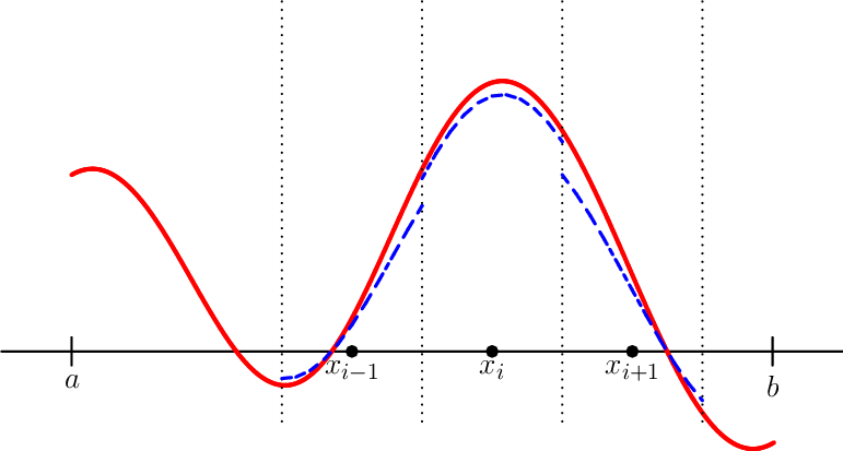 Interval vector function. Construction of a training