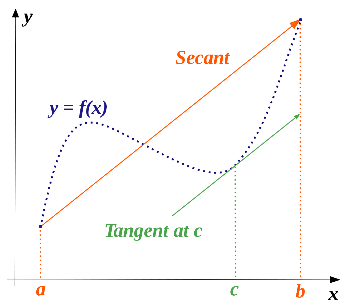 Vector integrals multivariable. Mean value theorem wikipedia