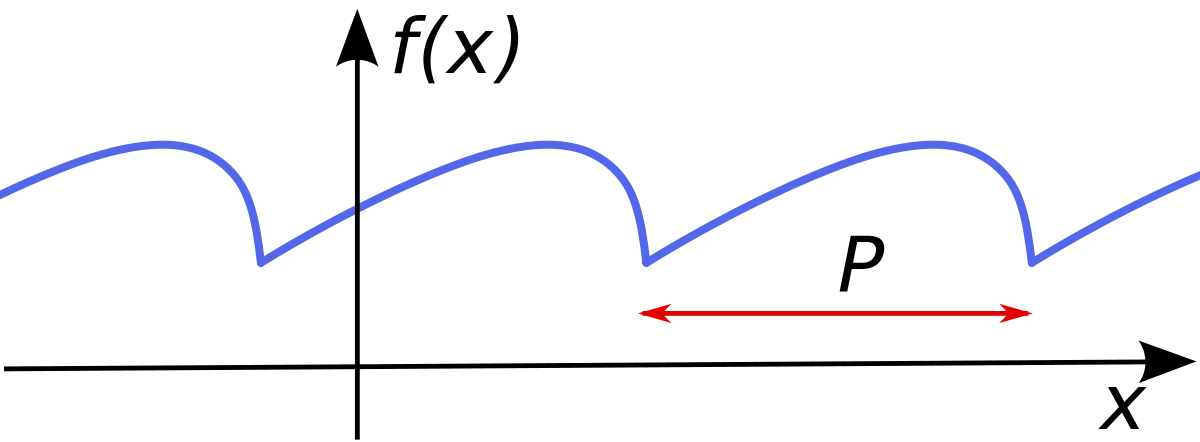 Interval vector periodic. Function wikipedia