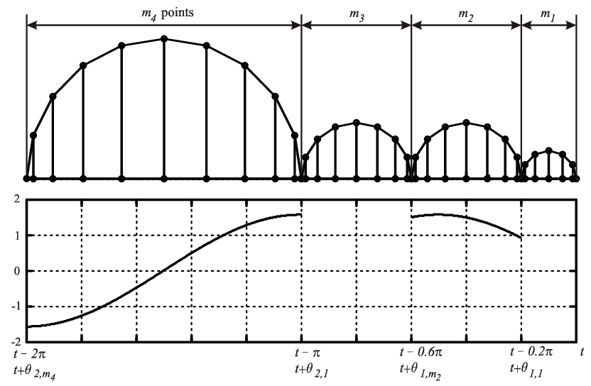 Interval vector periodic. Chebyshev collocation points within