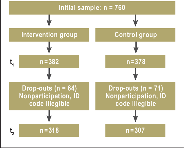 Intervention 2d image png. Flow diagram of the