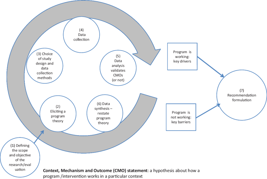 Intervention scope png. Cmo statement a hypothesis