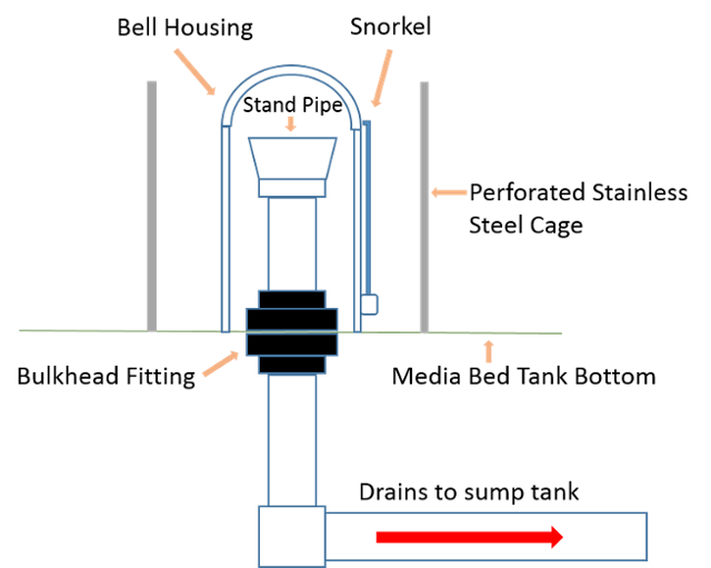 Snorkel drawing drainage pipe
