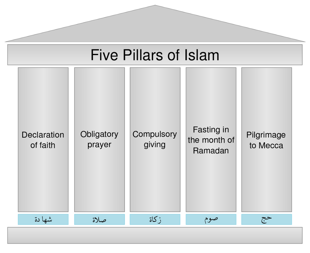 Islam drawing five pillars. Touch this image of