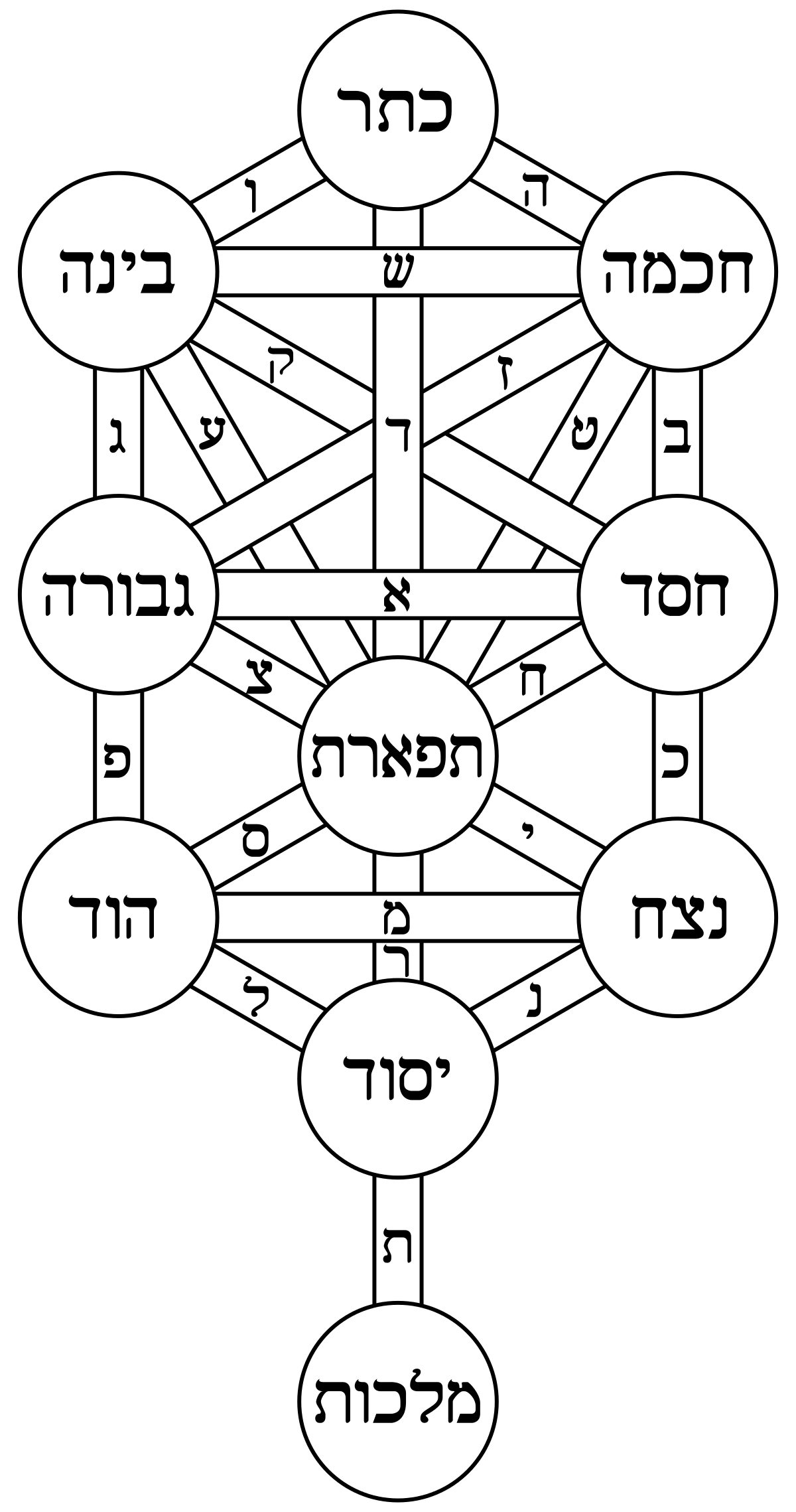 Pillars drawing hermetic. Kabbalah wikipedia
