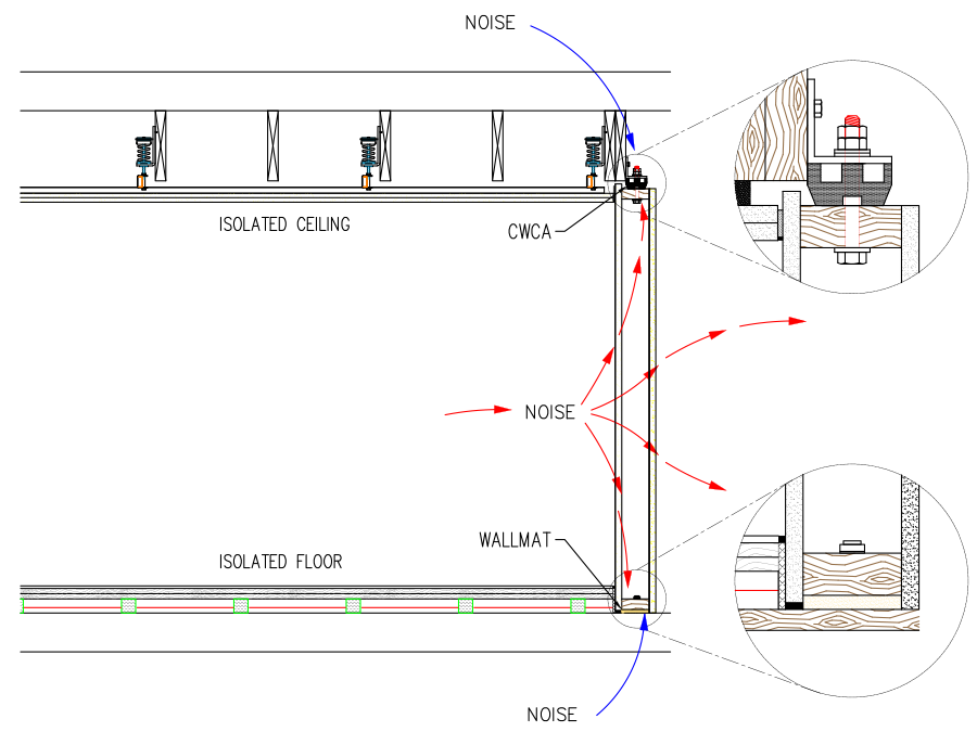 Isomax clip kinetics. Noise flanking paths causes