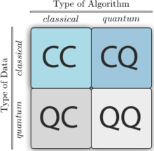 Learning vector group study. Quantum machine wikipedia four