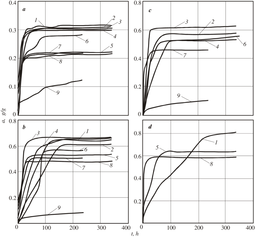 Kinetic drawing. Curves of adsorption different