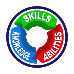 Knowledge clipart ability. Skills and abilities icard
