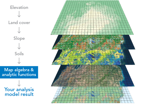 Land vector gis. Defining imagery the