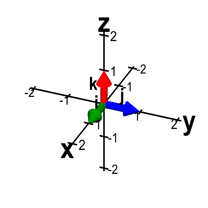 Land vector three. Vectors in machine learning