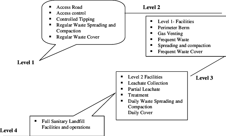 Landfill drawing diagram. Schematic showing the characterization